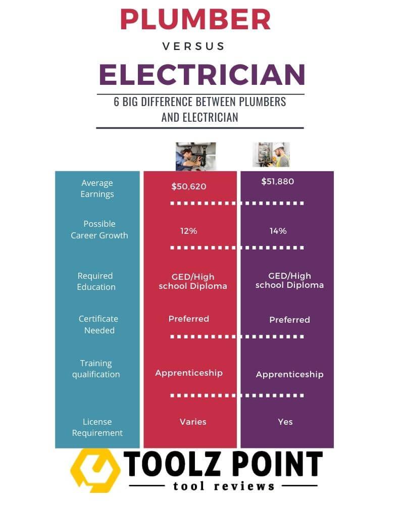 PLUMBER VS ELECTRICIAN