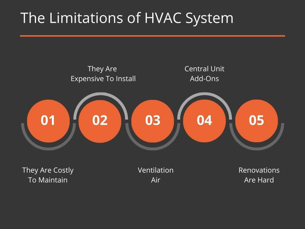 The Limitations of HVAC System