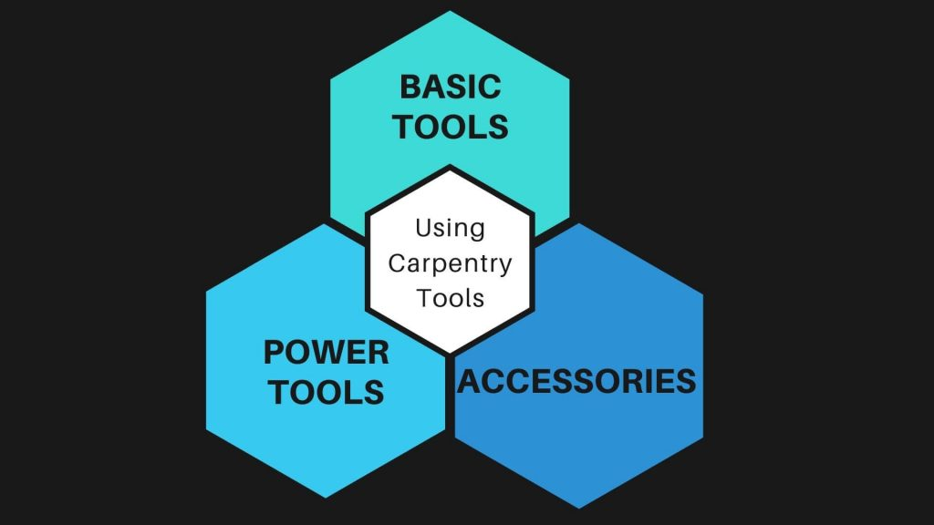 Types of carpentary tools