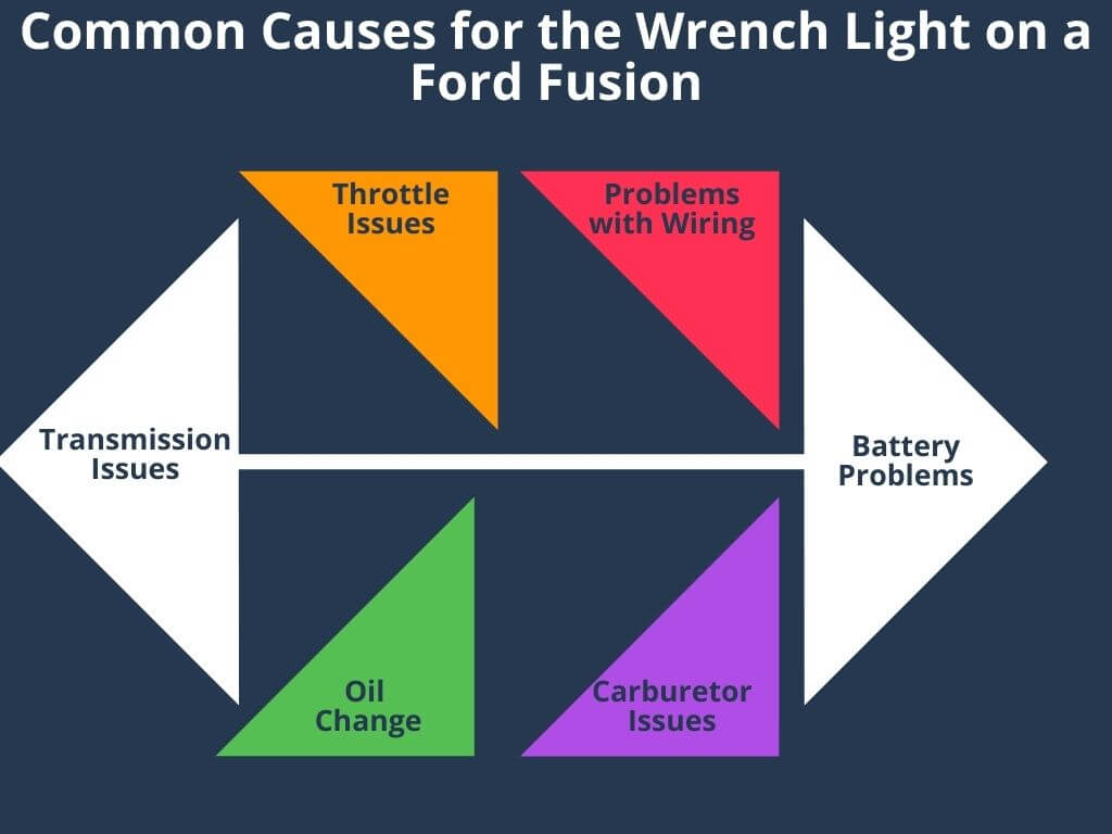 Common Causes for the Wrench Light on a Ford Fusion