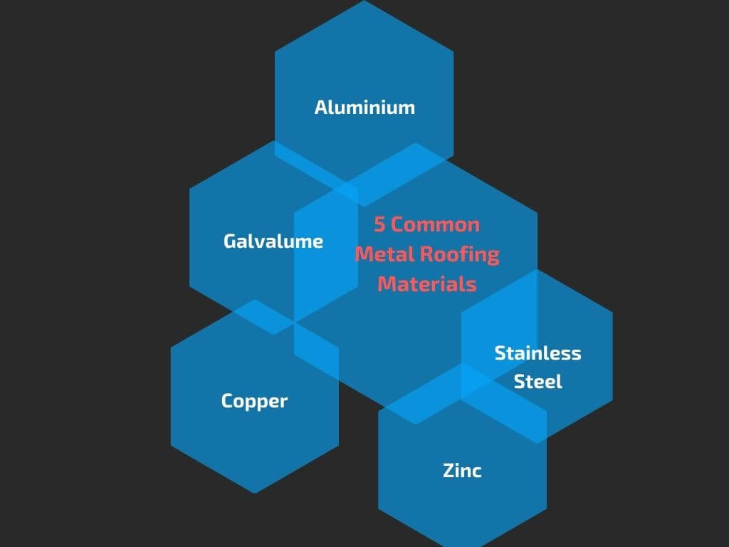 Materials of metal roofing