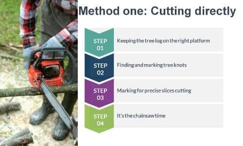 Method one cutting directly