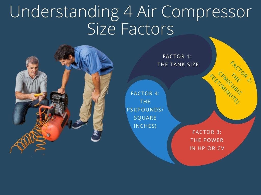 Understanding 4 Air Compressor Size Factors