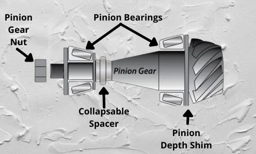 How To Set Pinion Bearing Preload Without Torque Wrench